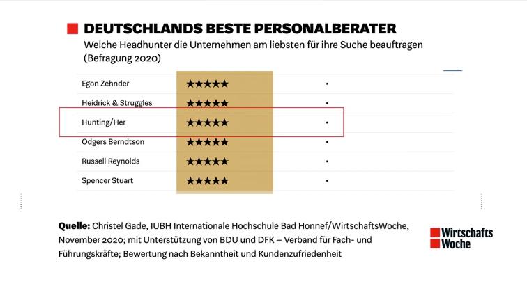 """Hunting/Her: """"Frauen-Headhunter"""" unter Deutschlands besten Personalberatern im Headhunter-Ranking der Wirtschaftswoche"""
